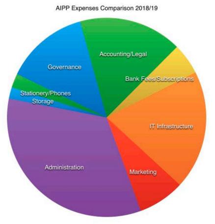 aipp expenses