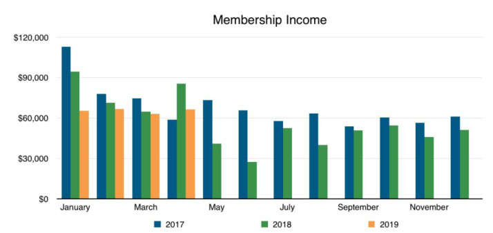 AIPP membership income