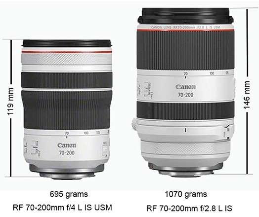 Canon 70-200mm compared